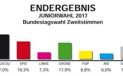 GSS hat gewählt – Bundestagswahl 2017